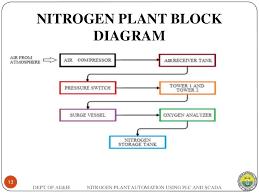 plc wiring diagram ppt plc image wiring diagram scada block diagram ppt scada auto wiring diagram schematic on plc wiring diagram ppt