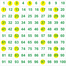 Greatest Common Factor Table Chart Finding Prime And Composite Numbers
