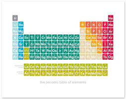 2017 updated modern periodic table chemistry science art print