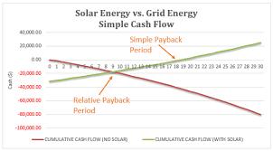 Alberta Grid Chart The Cost Of Solar Panels Kuby Energy Edmonton