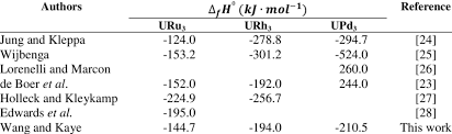 A Summary Of Standard Enthalpy Of Formation Values From