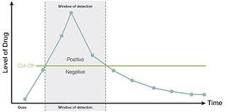 What Is A Window Of Detection Alere Toxicology