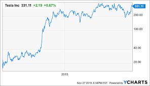 Tesla Stock Price Chart Tesla Ready To Re Enter The Fast Lane Tesla Inc Nasdaq