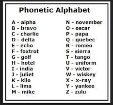 Spoken words from an approved list are substituted for letters. Phonetic Alphabet Good For Spelling Out Over The Phone Phonetic Alphabet Military Alphabet Alphabet Charts