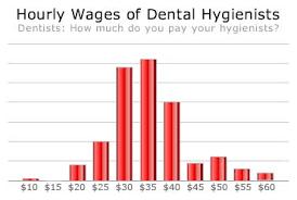 Dental Hygienist Salary Florida Dental