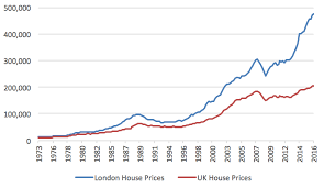 London Property Prices Chart Property Crowd London Property Prices Stalled In December