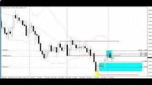 Make Money In Forex With This Simple Strategy Trading The