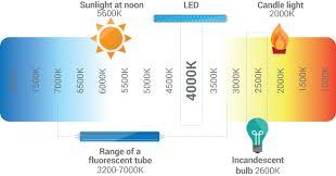 Led Lighting Terminology Constant Lighting