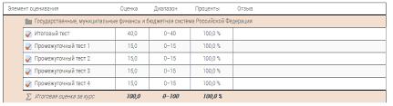 Государственные муниципальные финансы и бюджетная система РФ  Рейтинг 5 0 1