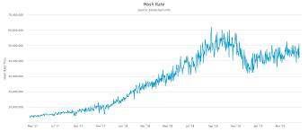 | bitcoin cash launched at bitcoin block #478559, just over two years ago today. Bitcoin Fundamentals Continue To Strengthen