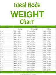Weight Chart For Woman Whats Your Ideal Weight According