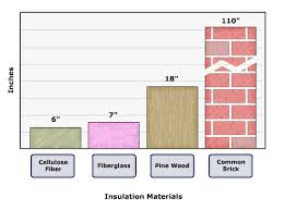 thickness required of various insulation materials to achieve an r value of 22 cellulose
