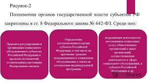 Презентация на тему Министерство общего и профессионального  5 Рисунок 2 Полномочия органов государственной власти