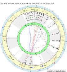 Capricorn Natal Chart Birth Chart Jean Roche Capricorn Zodiac Sign Astrology