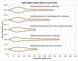 Ballistics Chart For 308 25 06 Bullet Trajectory Chart 270