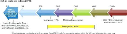 Drinking Water Tds Level Chart Water Tds Chily Co