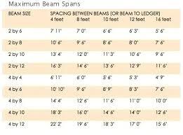 Beam Span Table Douglas Fir Waleoyerinde Info