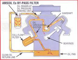 car oil diagram wiring diagrams schematic amsoil ea by pass oil filters eabp oil runoff diagram car oil diagram