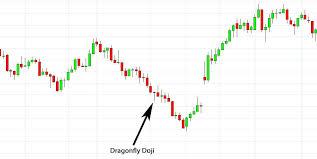 Dragonfly Doji Candlestick How To Trade Dragonfly Doji