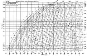 R12 Refrigerant Pressure Enthalpy Chart Pdf Pressure Enthalpy Chart For R12 2019