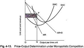essay on monopolistic competition markets economics smc and sac are the short run marginal cost curve and average cover curves of a monopolistic firm firm s marginal cost curve cuts the marginal revenue