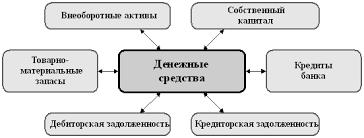 Бухгалтерский учет и аудит Учет и отчетность о движении денежных  Рисунок 4 Схема управления денежными средствами предприятия
