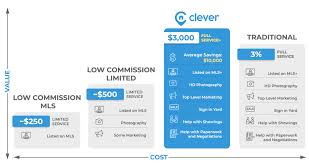 Low Commission Real Estate Clever Real Estate