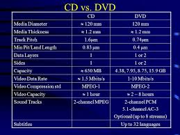 dvd vs cd swe 423 multimedia systems optical storage media ppt download