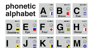 The purpose of the alphabet is to help individuals avoid any spelling mistakes or misunderstandings during radio or telephone. Outside Open Nato Alphabet V1 2 Pdf Docdroid