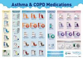 Respiratory Medications Chart Asthma Inhaler Chart Australia Bedowntowndaytona Com