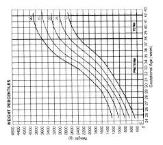 Gestational Age Weight Percentile Chart Assessment Of Gestational Age