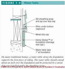 corrugated metal roofing construction details finding wall flashing roof wall flashing errors and