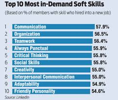 Top 10 Soft Skills Employers Are Looking For Starting A New Job On The Right Foot Campus To Corporate