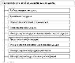 Информатика Издательский дом Первое сентября  Состав национальных информационных ресурсов
