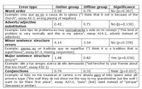 online translation use in spanish as a foreign language essay  5 4 2 syntactic accuracy