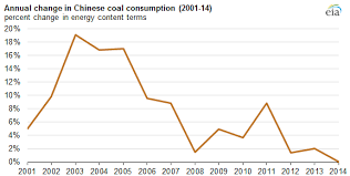 Coal Use In China Is Slowing Today In Energy U S Energy