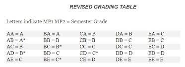 Mcps Grading Chart 2017 10 All Inclusive Quarter Exam Grade Chart