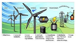 windmills for electricity diagram wiring diagram can windmills for electricity diagram wiring diagram features windmills for electricity diagram source how do wind turbines