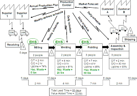 Stream Analysis Chart Vsm Value Stream Mapping Process Mapping