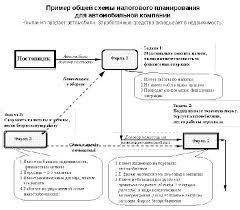 Организация налогового планирования на предприятии Аудит и  Организация налогового планирования на предприятии Аудит и финансовый анализ № 2 2001