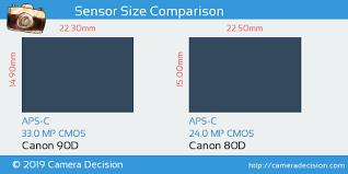 Canon 90d Vs Canon 80d Detailed Comparison