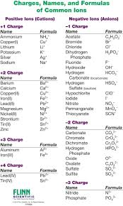 Chemistry Chart Elements Names Ion Names Formulas And Charges Chart