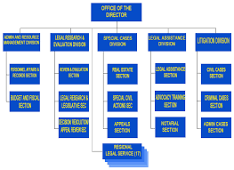 Pnp Organizational Chart 2018 24 True Police Organizational Chart In The Philippines