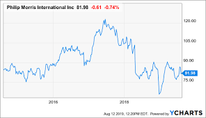 Philip Morris Will Boost Your Income Yet Again Philip