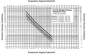 Turbine Oil Viscosity Chart Fyrquel Fire Resistant Hydraulic Fluids Global Industrial