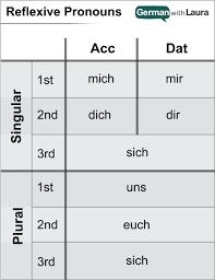 German Pronouns Chart German Reflexive Pronouns Your Essential Guide German