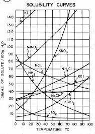 Aqueous Solubility Chart Solubility