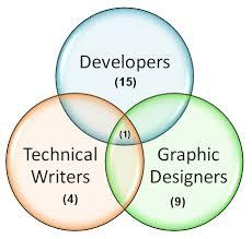 Drawing A Venn Diagram Ms Word 2010 How To Draw A Venn Diagram Technical Communication