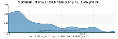 700 Aud To Cny Convert 700 Australian Dollar To Chinese