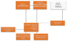 Graduate School Organizational Chart Organizational Structure The Myers Lawson School